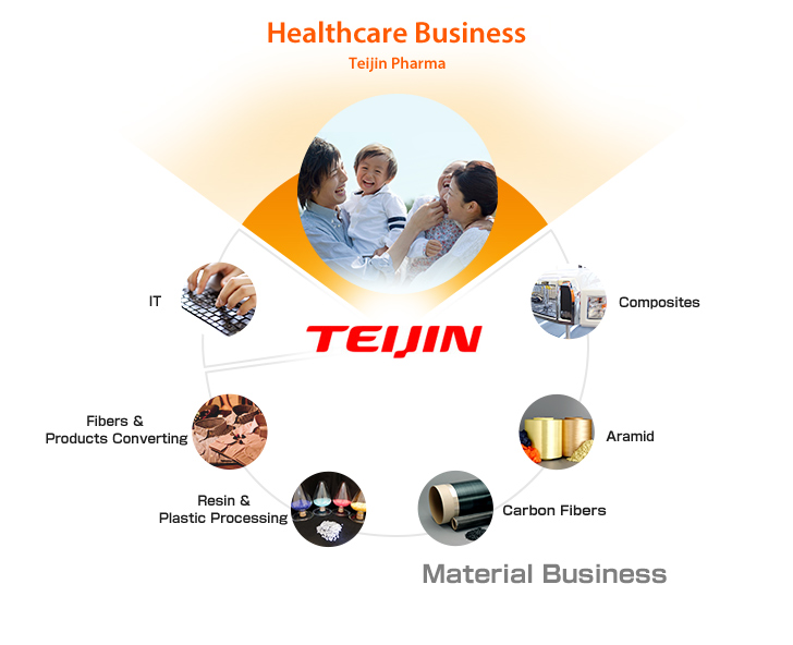 Healthcare Teijin Pharma